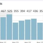 traffic stats april 10-19 2015