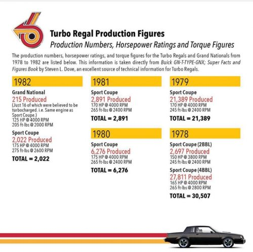 turbo regal production figures