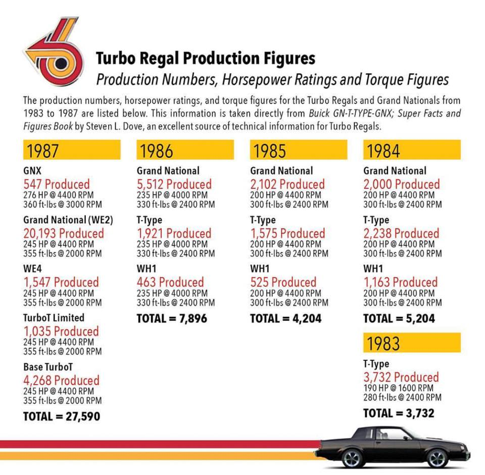 Turbo Regal Production Figures