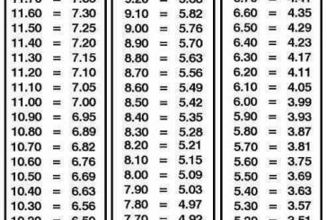 Eighth Mile to Quarter Mile Conversion Chart