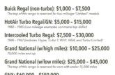 Current Buick Turbo Regal Values