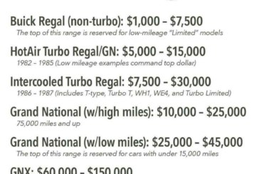 Current Buick Turbo Regal Values