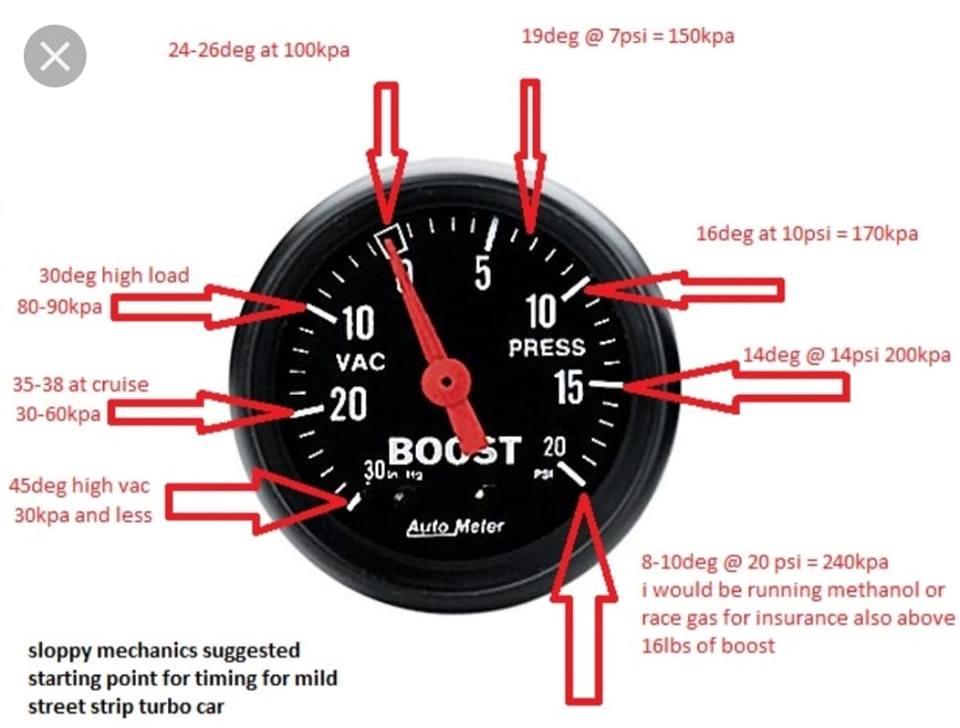 Turbo Car Timing Points vs Boost PSI Chart