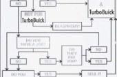 Deciding to Buy a Buick Turbo Regal?