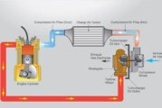 Turbocharger Air Flow Route & How Turbos Work